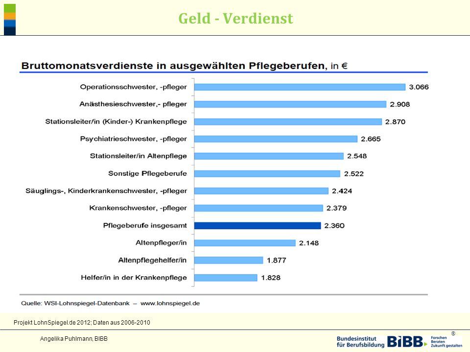 ® Geld - Verdienst Angelika Puhlmann, BIBB Projekt LohnSpiegel.de 2012; Daten aus 2006-2010