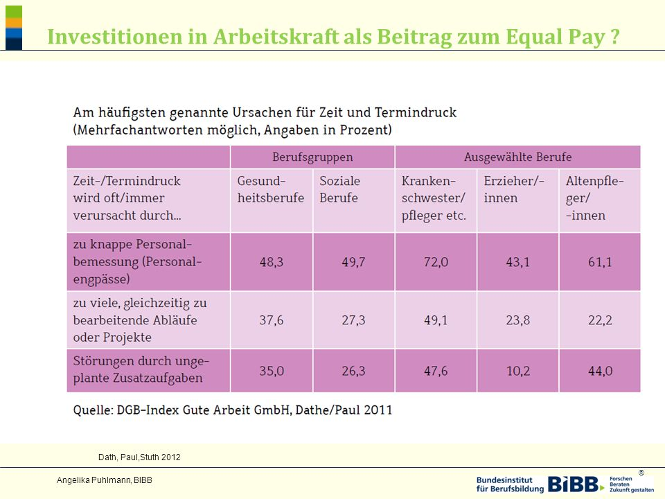 ® Investitionen in Arbeitskraft als Beitrag zum Equal Pay ? Angelika Puhlmann, BIBB Dath, Paul,Stuth 2012