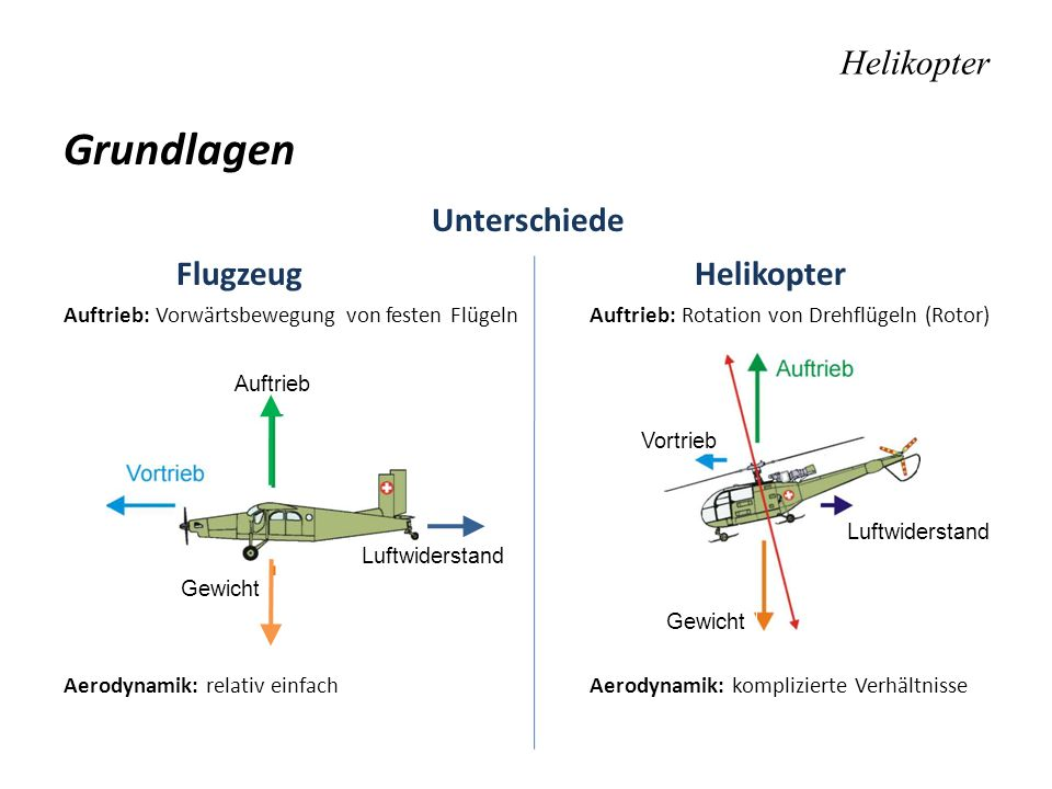 Grundlagen Unterschiede Flugzeug Helikopter Auftrieb: Vorwärtsbewegung von festen Flügeln Auftrieb: Rotation von Drehflügeln (Rotor) Aerodynamik: rela