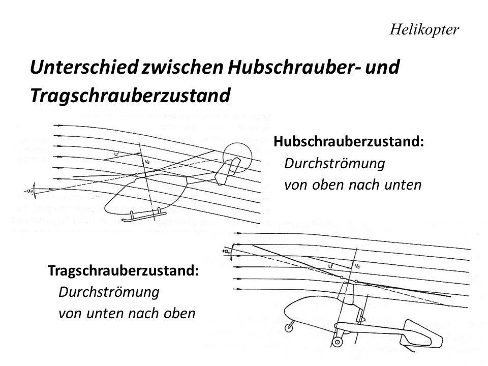 Helikopter Unterschied zwischen Hubschrauber- und Tragschrauberzustand Hubschrauberzustand: Durchströmung von oben nach unten Tragschrauberzustand: Du