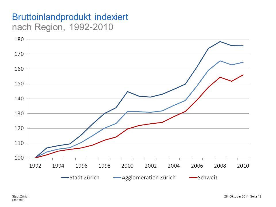 25. Oktober 2011, Seite 12Stadt Zürich Statistik Bruttoinlandprodukt indexiert nach Region, 1992-2010