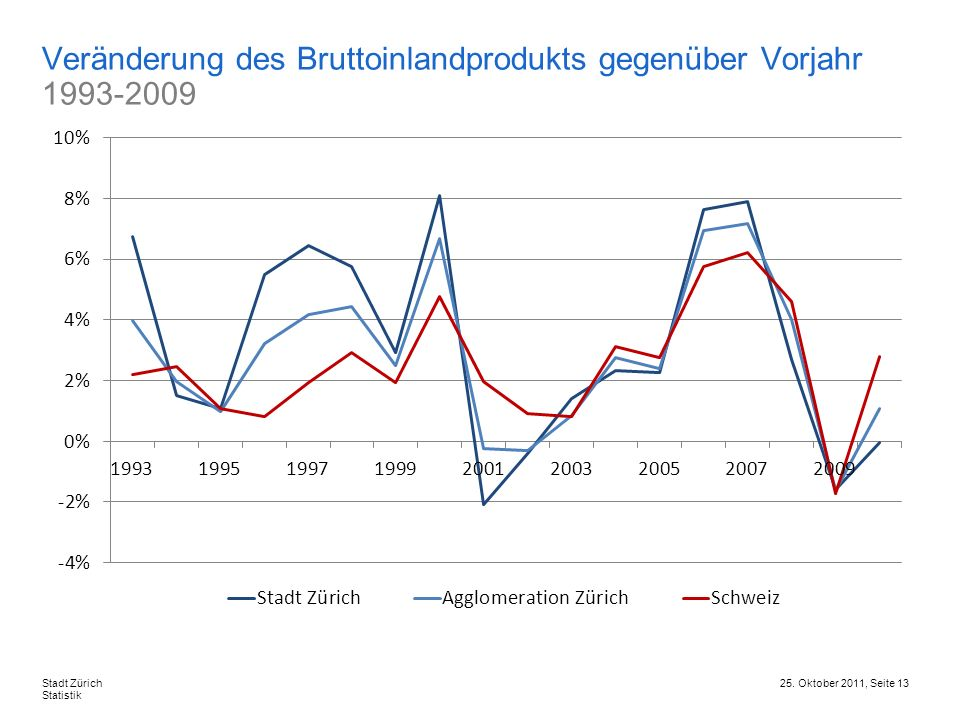 25. Oktober 2011, Seite 13Stadt Zürich Statistik Veränderung des Bruttoinlandprodukts gegenüber Vorjahr 1993-2009