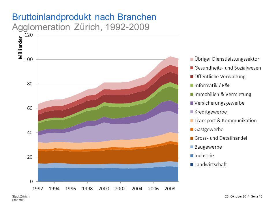 25. Oktober 2011, Seite 18Stadt Zürich Statistik Bruttoinlandprodukt nach Branchen Agglomeration Zürich, 1992-2009