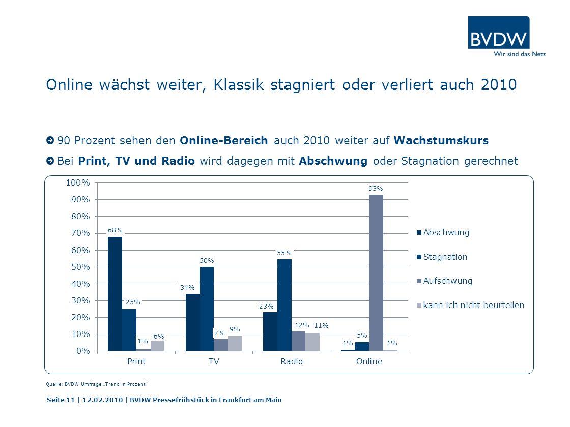 Online wächst weiter, Klassik stagniert oder verliert auch 2010 90 Prozent sehen den Online-Bereich auch 2010 weiter auf Wachstumskurs Bei Print, TV und Radio wird dagegen mit Abschwung oder Stagnation gerechnet Seite 11 | 12.02.2010 | BVDW Pressefrühstück in Frankfurt am Main Quelle: BVDW-Umfrage Trend in Prozent