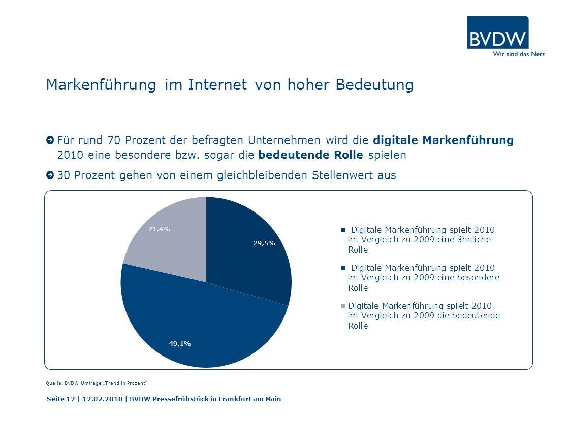 Markenführung im Internet von hoher Bedeutung Für rund 70 Prozent der befragten Unternehmen wird die digitale Markenführung 2010 eine besondere bzw. s