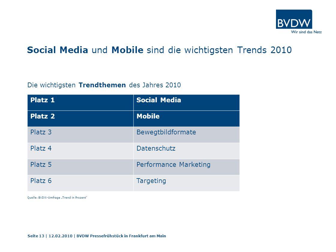 Social Media und Mobile sind die wichtigsten Trends 2010 Die wichtigsten Trendthemen des Jahres 2010 Seite 13 | 12.02.2010 | BVDW Pressefrühstück in Frankfurt am Main Quelle: BVDW-Umfrage Trend in Prozent Platz 1Social Media Platz 2Mobile Platz 3Bewegtbildformate Platz 4Datenschutz Platz 5Performance Marketing Platz 6Targeting