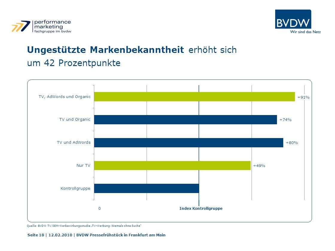Index Kontrollgruppe0 Seite 18 | 12.02.2010 | BVDW Pressefrühstück in Frankfurt am Main Ungestützte Markenbekanntheit erhöht sich um 42 Prozentpunkte