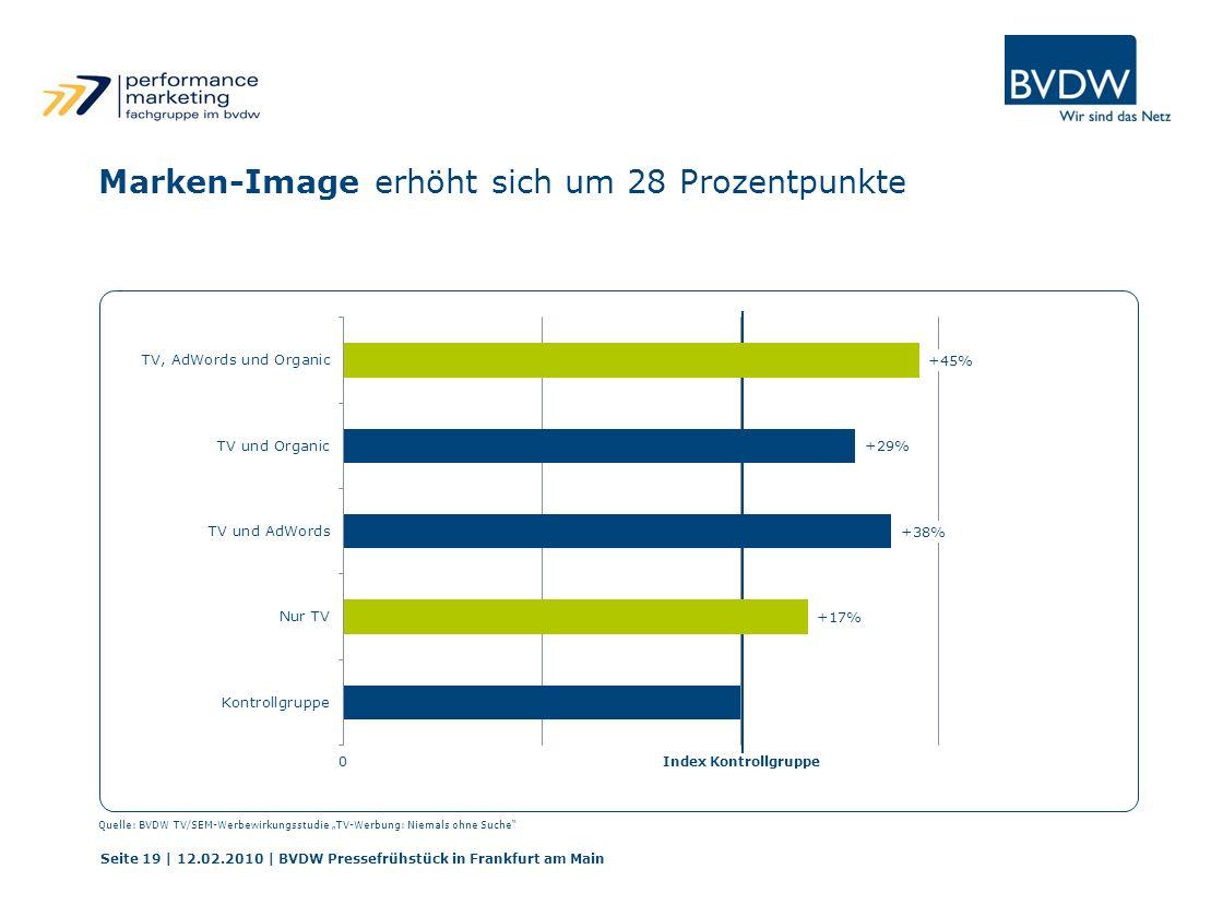Index Kontrollgruppe0 Seite 19 | 12.02.2010 | BVDW Pressefrühstück in Frankfurt am Main Marken-Image erhöht sich um 28 Prozentpunkte Quelle: BVDW TV/SEM-Werbewirkungsstudie TV-Werbung: Niemals ohne Suche