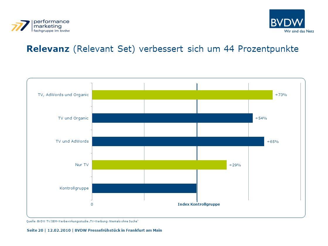 Index Kontrollgruppe0 Seite 20 | 12.02.2010 | BVDW Pressefrühstück in Frankfurt am Main Relevanz (Relevant Set) verbessert sich um 44 Prozentpunkte Qu