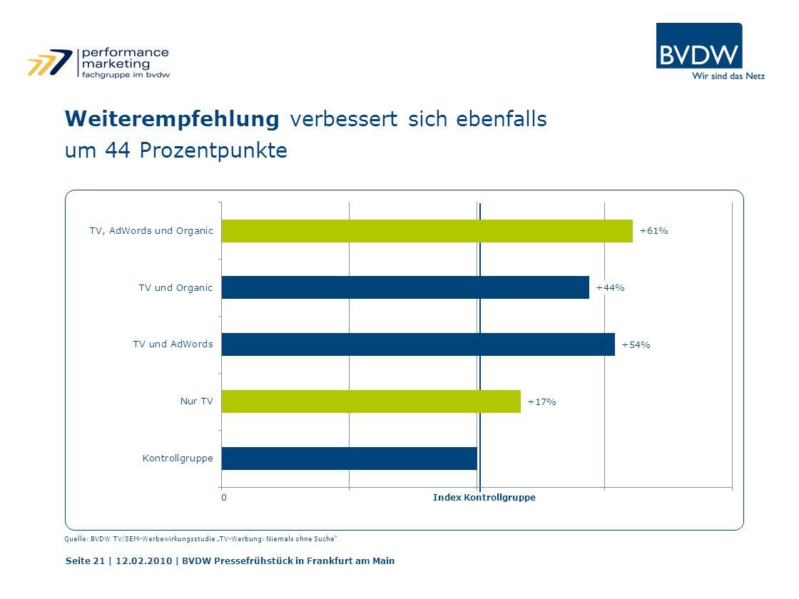 0 Seite 21 | 12.02.2010 | BVDW Pressefrühstück in Frankfurt am Main Weiterempfehlung verbessert sich ebenfalls um 44 Prozentpunkte Quelle: BVDW TV/SEM-Werbewirkungsstudie TV-Werbung: Niemals ohne Suche Index Kontrollgruppe