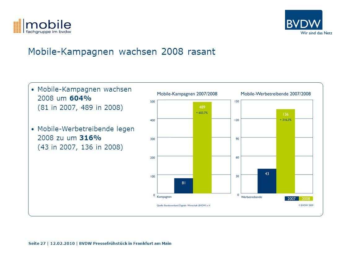 Mobile-Kampagnen wachsen 2008 rasant Seite 27 | 12.02.2010 | BVDW Pressefrühstück in Frankfurt am Main Mobile-Kampagnen wachsen 2008 um 604% (81 in 20