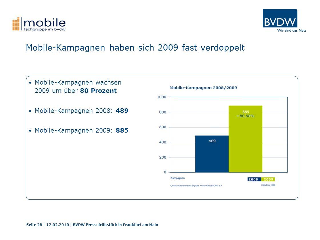 Mobile-Kampagnen haben sich 2009 fast verdoppelt Seite 28 | 12.02.2010 | BVDW Pressefrühstück in Frankfurt am Main Mobile-Kampagnen wachsen 2009 um über 80 Prozent Mobile-Kampagnen 2008: 489 Mobile-Kampagnen 2009: 885