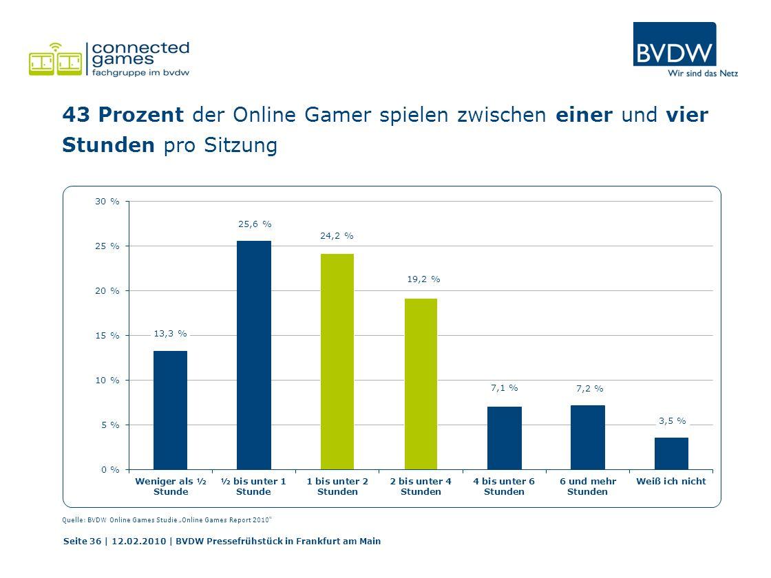 43 Prozent der Online Gamer spielen zwischen einer und vier Stunden pro Sitzung Seite 36 | 12.02.2010 | BVDW Pressefrühstück in Frankfurt am Main Quelle: BVDW Online Games Studie Online Games Report 2010