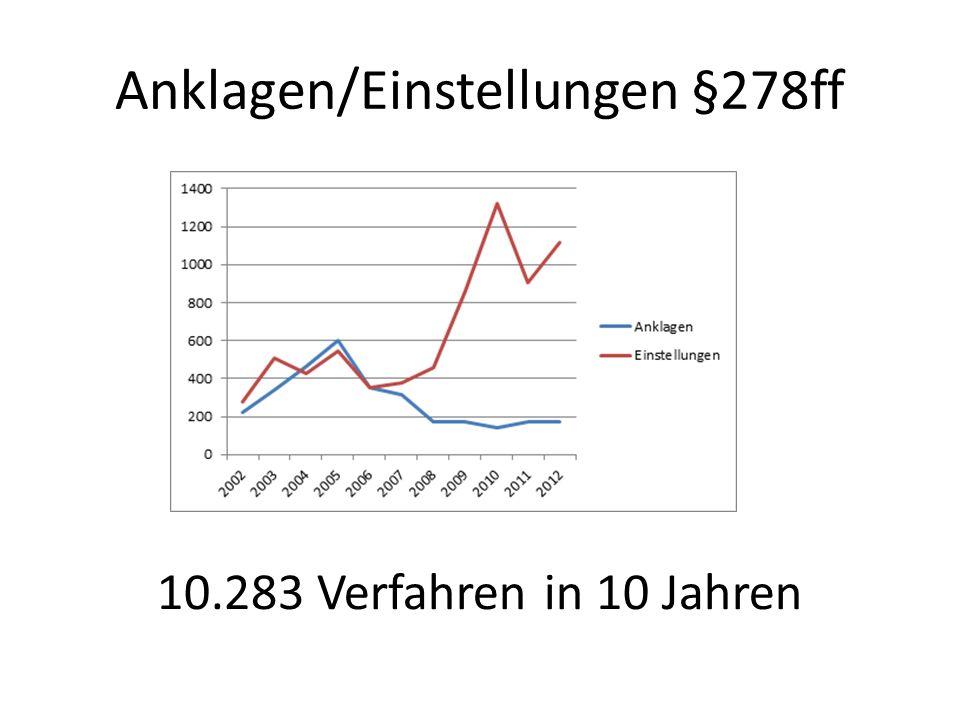 Anklagen/Einstellungen §278ff 10.283 Verfahren in 10 Jahren