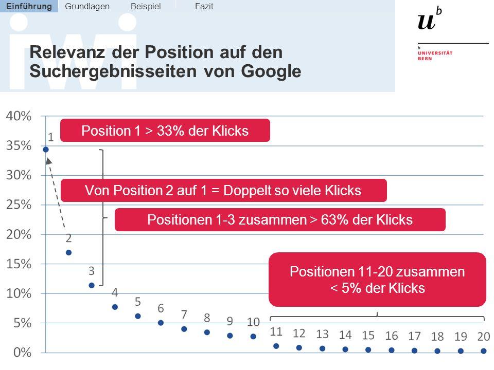 Relevanz der Position auf den Suchergebnisseiten von Google Position 1 > 33% der Klicks Positionen 1-3 zusammen > 63% der Klicks Positionen 11-20 zusa