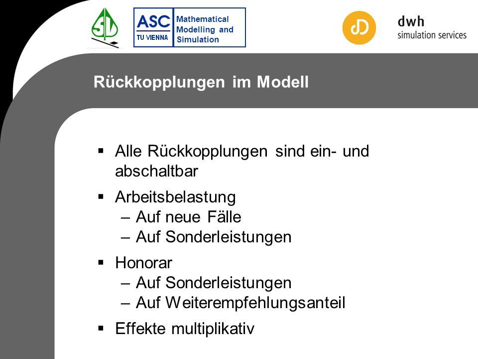 Mathematical Modelling and Simulation Rückkopplungen im Modell Alle Rückkopplungen sind ein- und abschaltbar Arbeitsbelastung –Auf neue Fälle –Auf Sonderleistungen Honorar –Auf Sonderleistungen –Auf Weiterempfehlungsanteil Effekte multiplikativ