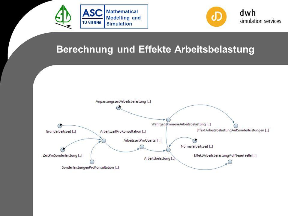 Mathematical Modelling and Simulation Berechnung und Effekte Arbeitsbelastung