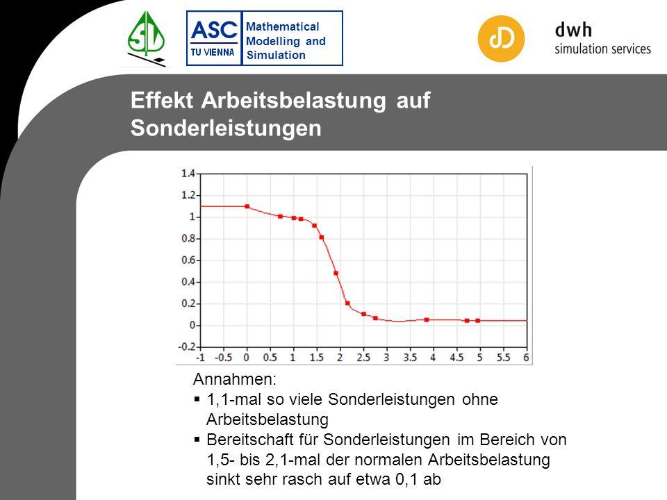 Mathematical Modelling and Simulation Effekt Arbeitsbelastung auf Sonderleistungen Annahmen: 1,1-mal so viele Sonderleistungen ohne Arbeitsbelastung Bereitschaft für Sonderleistungen im Bereich von 1,5- bis 2,1-mal der normalen Arbeitsbelastung sinkt sehr rasch auf etwa 0,1 ab