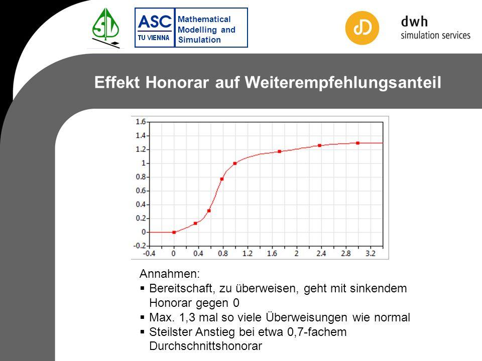 Mathematical Modelling and Simulation Effekt Honorar auf Weiterempfehlungsanteil Annahmen: Bereitschaft, zu überweisen, geht mit sinkendem Honorar gegen 0 Max.
