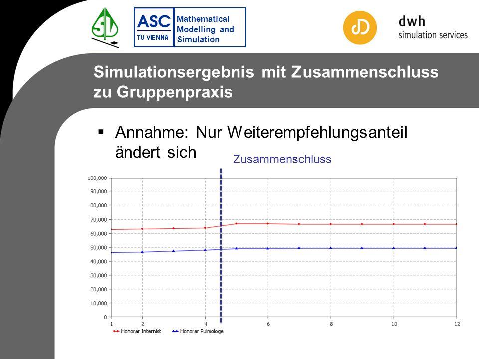 Mathematical Modelling and Simulation Simulationsergebnis mit Zusammenschluss zu Gruppenpraxis Annahme: Nur Weiterempfehlungsanteil ändert sich Zusammenschluss