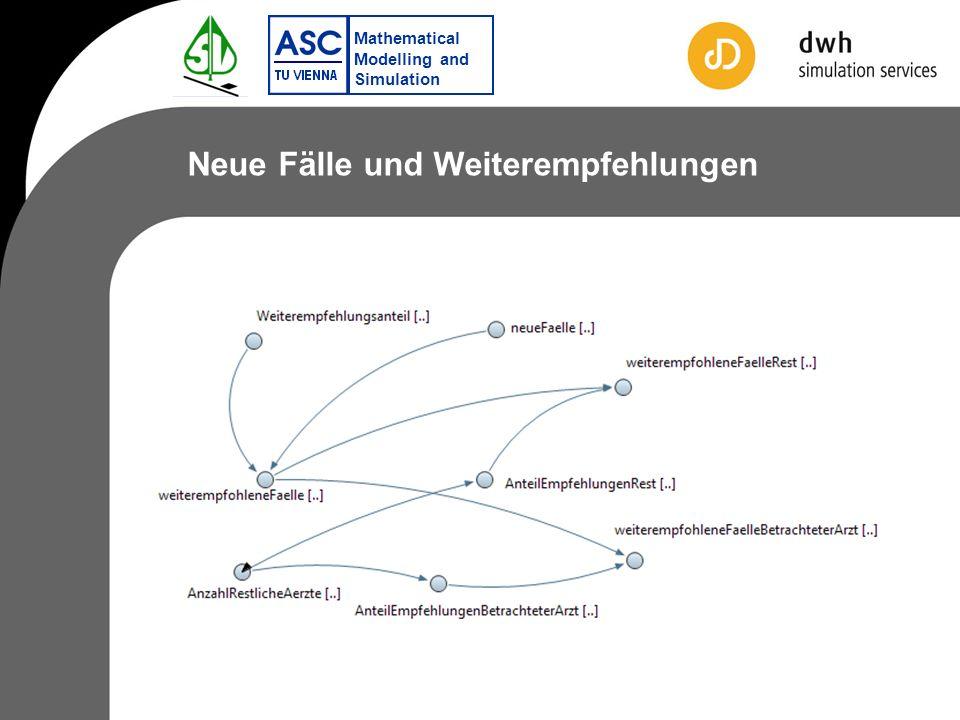 Mathematical Modelling and Simulation Neue Fälle und Weiterempfehlungen