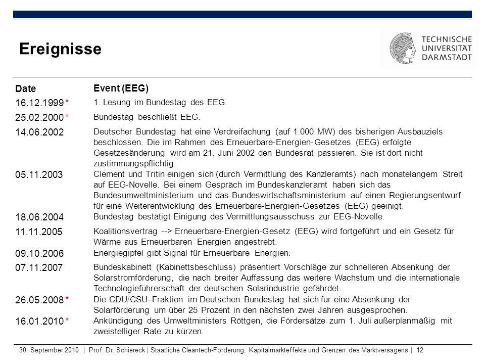 30. September 2010   Prof. Dr. Schiereck   Staatliche Cleantech-Förderung, Kapitalmarkteffekte und Grenzen des Marktversagens   12 Ereignisse DateEven
