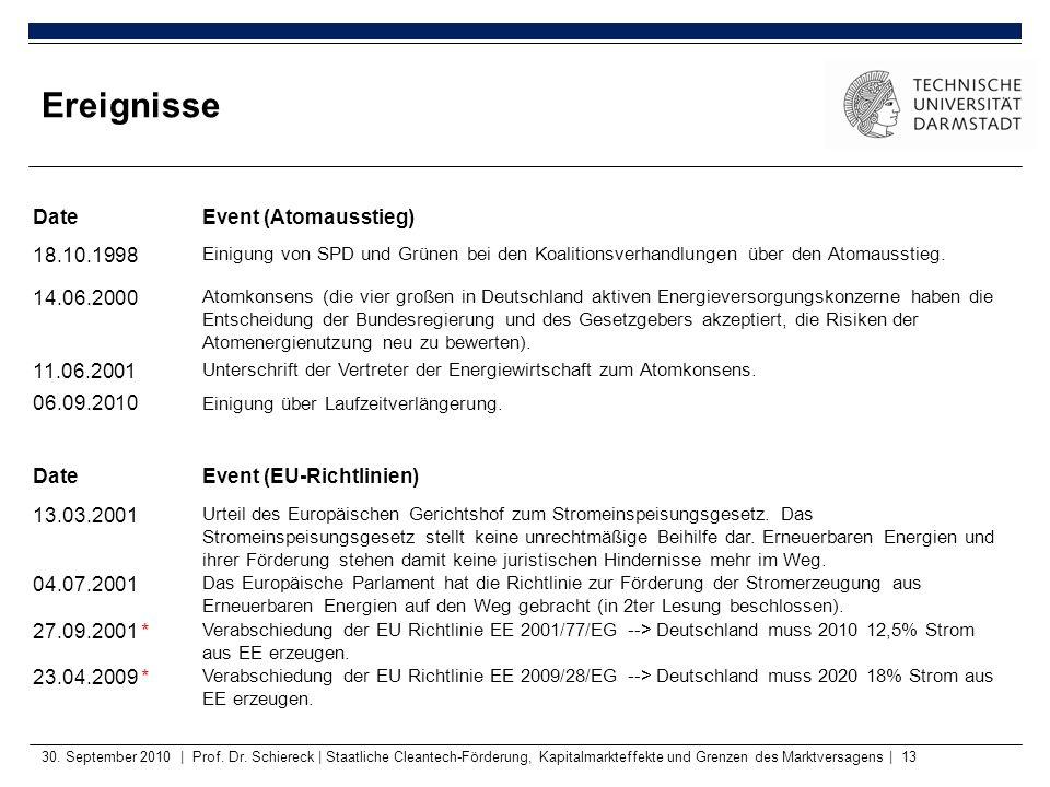 30. September 2010   Prof. Dr. Schiereck   Staatliche Cleantech-Förderung, Kapitalmarkteffekte und Grenzen des Marktversagens   13 Ereignisse DateEven