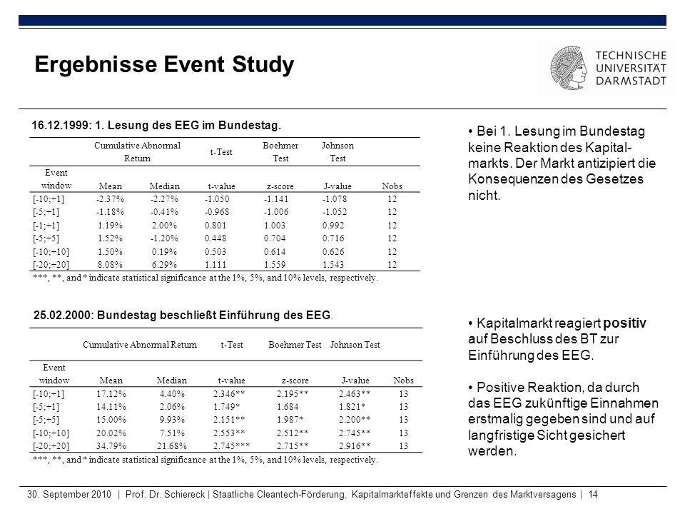 Ergebnisse Event Study 30. September 2010 | Prof. Dr. Schiereck | Staatliche Cleantech-Förderung, Kapitalmarkteffekte und Grenzen des Marktversagens |