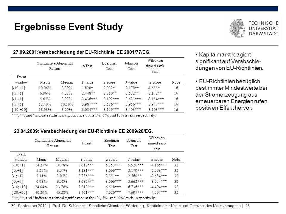 Ergebnisse Event Study 30. September 2010   Prof. Dr. Schiereck   Staatliche Cleantech-Förderung, Kapitalmarkteffekte und Grenzen des Marktversagens  