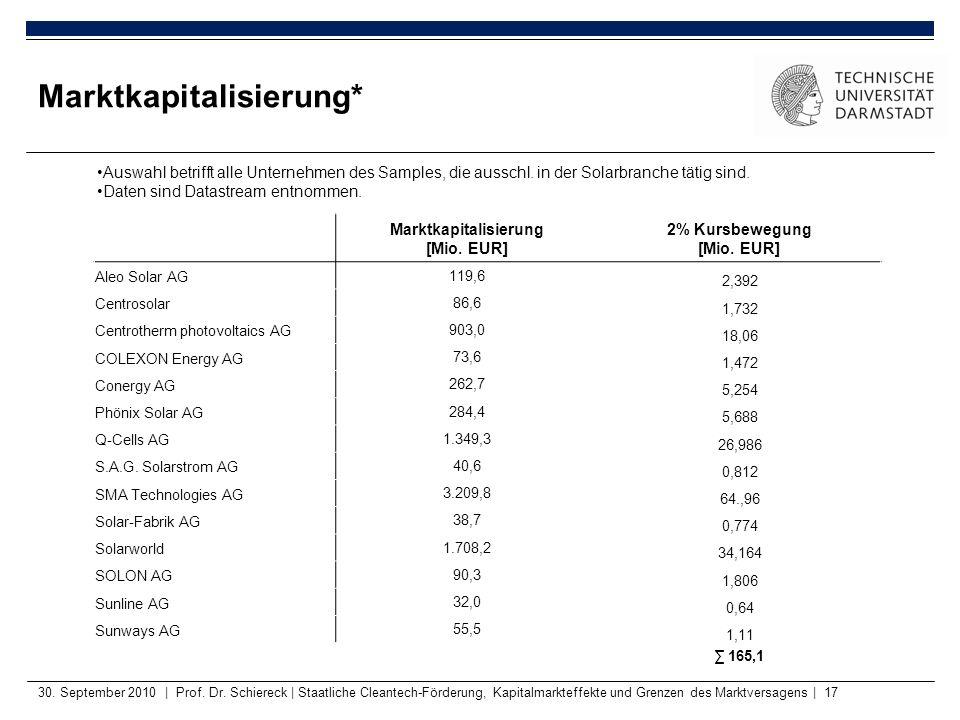 Marktkapitalisierung [Mio. EUR] 2% Kursbewegung [Mio. EUR] Aleo Solar AG 119,6 2,392 Centrosolar 86,6 1,732 Centrotherm photovoltaics AG 903,0 18,06 C