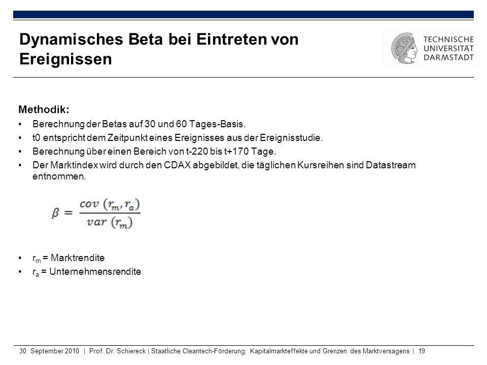 Methodik: Berechnung der Betas auf 30 und 60 Tages-Basis. t0 entspricht dem Zeitpunkt eines Ereignisses aus der Ereignisstudie. Berechnung über einen