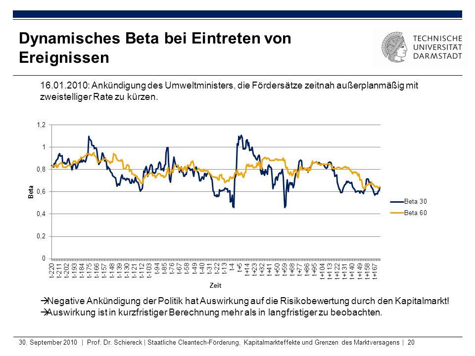 30. September 2010 | Prof. Dr. Schiereck | Staatliche Cleantech-Förderung, Kapitalmarkteffekte und Grenzen des Marktversagens | 20 Dynamisches Beta be