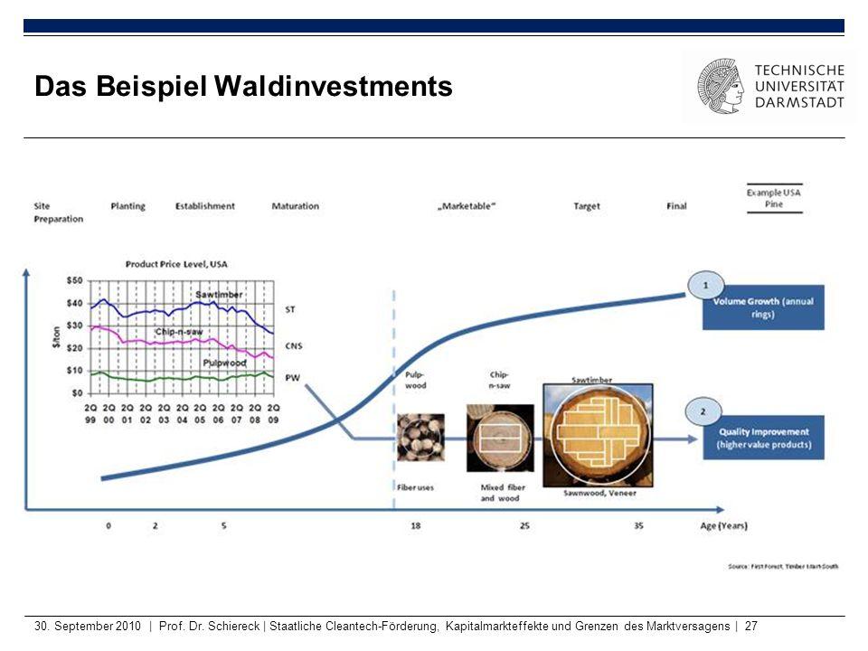 30. September 2010   Prof. Dr. Schiereck   Staatliche Cleantech-Förderung, Kapitalmarkteffekte und Grenzen des Marktversagens   27 Das Beispiel Waldin