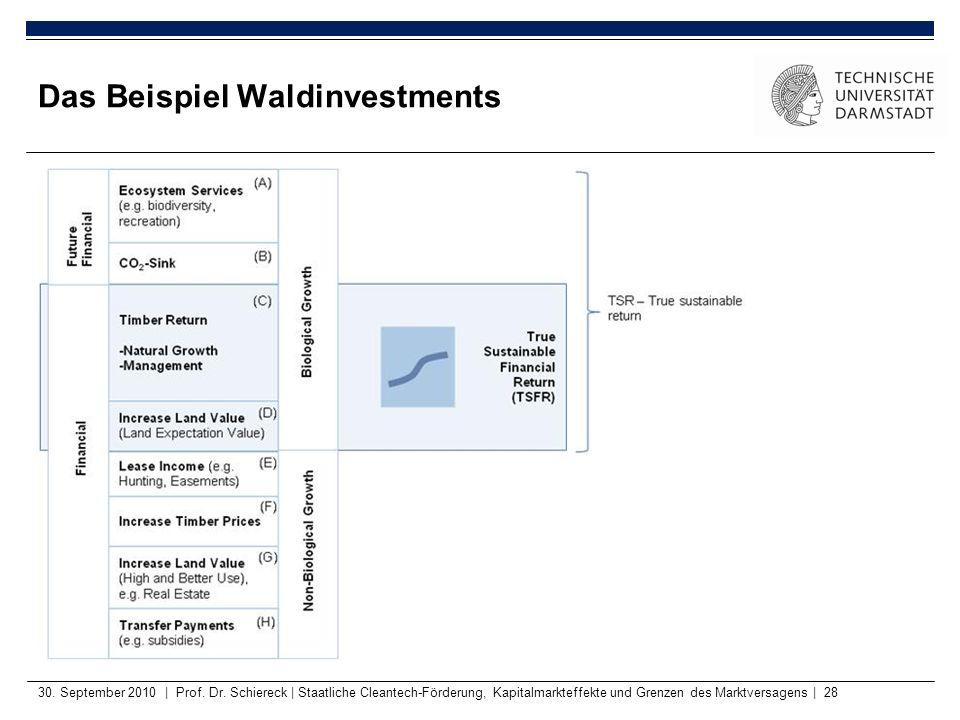 30. September 2010   Prof. Dr. Schiereck   Staatliche Cleantech-Förderung, Kapitalmarkteffekte und Grenzen des Marktversagens   28 Das Beispiel Waldin