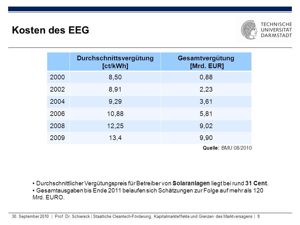 Durchschnittsvergütung [ct/kWh] Gesamtvergütung [Mrd. EUR] 20008,500,88 20028,912,23 20049,293,61 200610,885,81 200812,259,02 200913,49,90 30. Septemb