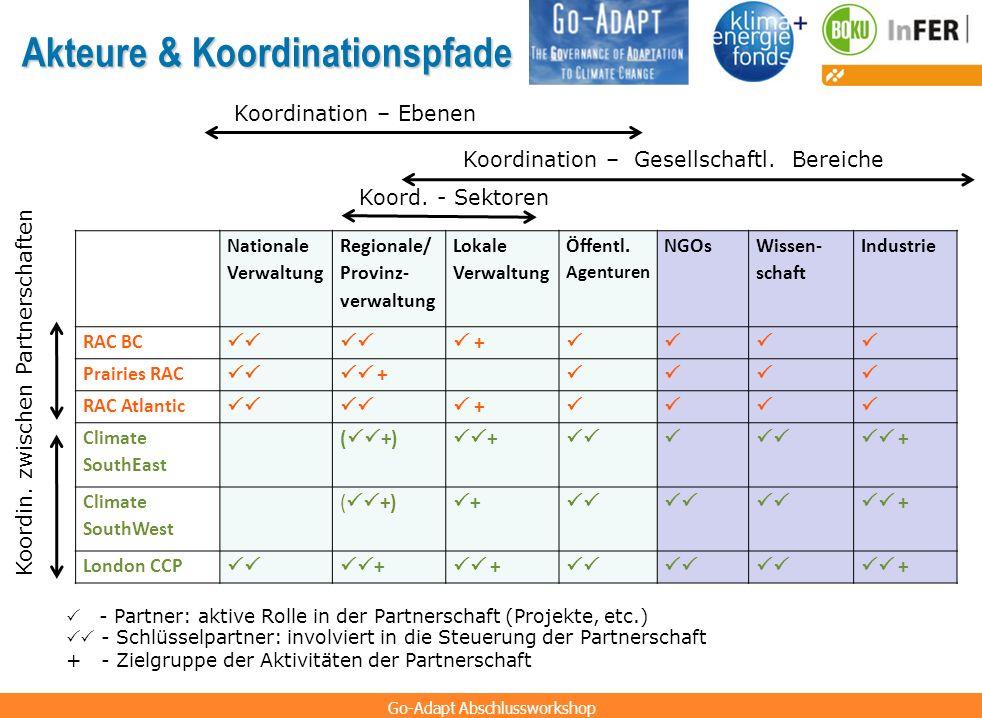 Go-Adapt Abschlussworkshop Koordination – Ebenen Akteure & Koordinationspfade Nationale Verwaltung Regionale/ Provinz- verwaltung Lokale Verwaltung Öf