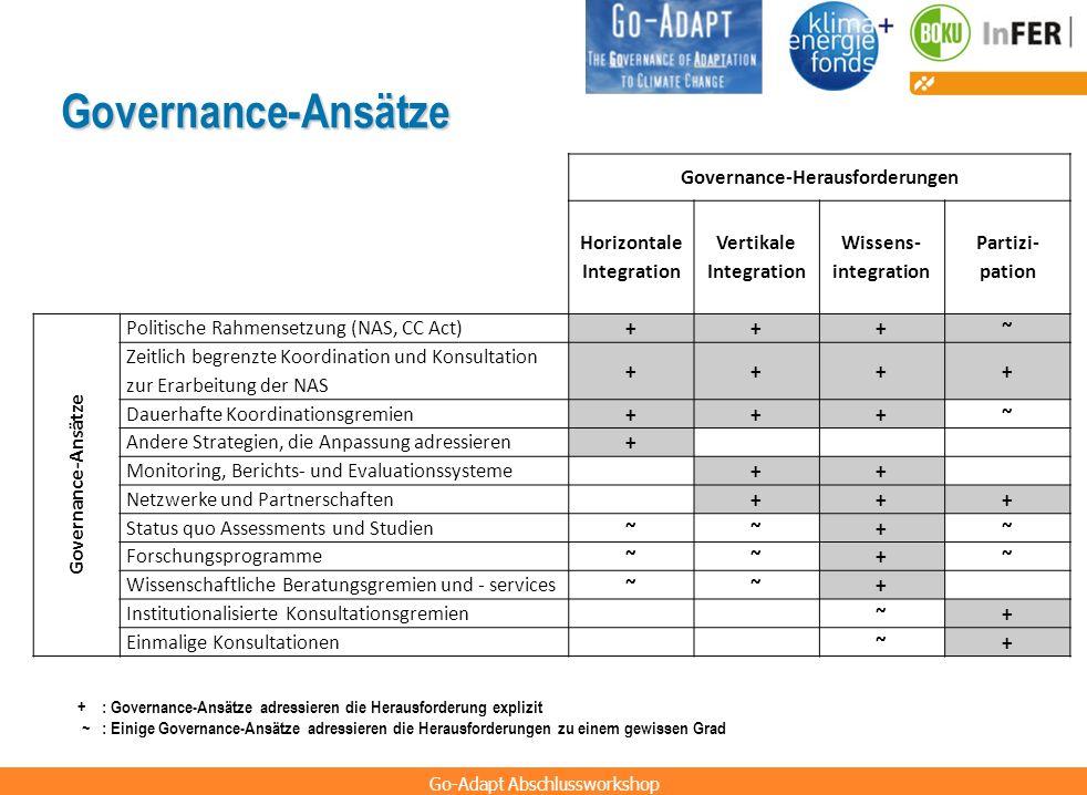 Go-Adapt Abschlussworkshop Governance-Ansätze Governance-Herausforderungen Horizontale Integration Vertikale Integration Wissens- integration Partizi-