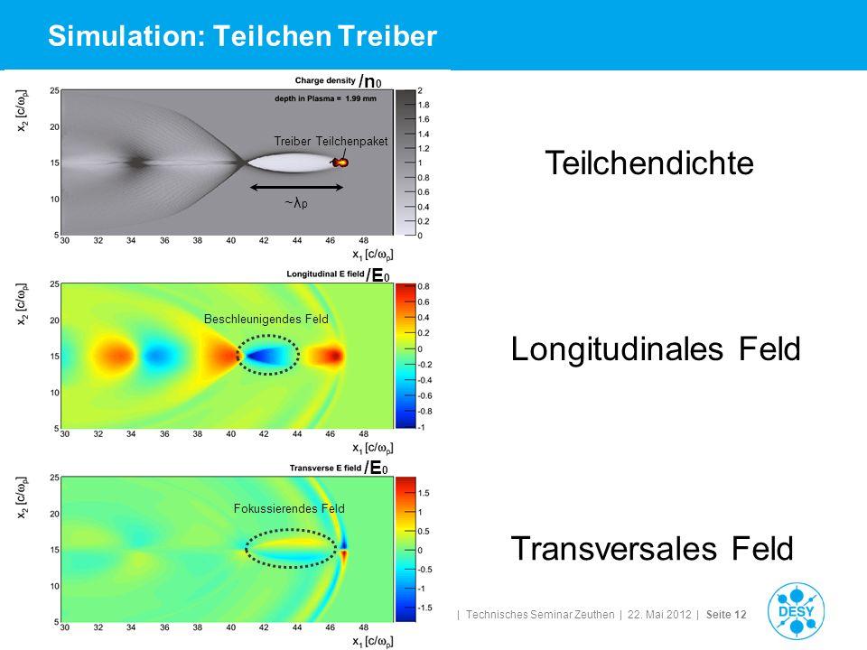 Matthias Groß | Technisches Seminar Zeuthen | 22. Mai 2012 | Seite 12 Simulation: Teilchen Treiber ~λ p Beschleunigendes Feld Fokussierendes Feld Trei