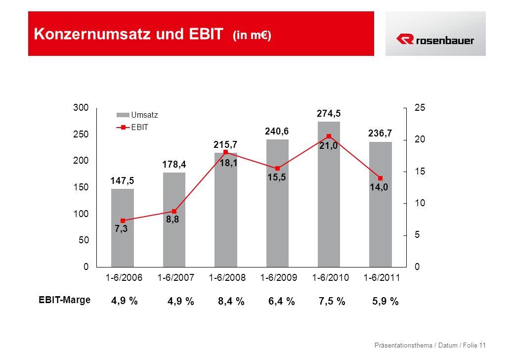 Präsentationsthema / Datum / Folie 11 Konzernumsatz und EBIT (in m) 4,9 % 8,4 % 6,4 % EBIT-Marge 7,5 %5,9 %