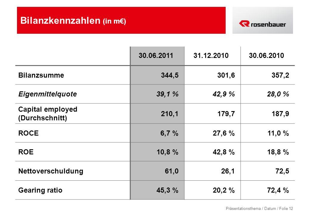 Präsentationsthema / Datum / Folie 12 Bilanzkennzahlen (in m) 30.06.201131.12.201030.06.2010 Bilanzsumme344,5301,6357,2 Eigenmittelquote39,1 %42,9 %28,0 % Capital employed (Durchschnitt) 210,1179,7187,9 ROCE6,7 %27,6 %11,0 % ROE10,8 %42,8 %18,8 % Nettoverschuldung61,026,172,5 Gearing ratio45,3 %20,2 %72,4 %