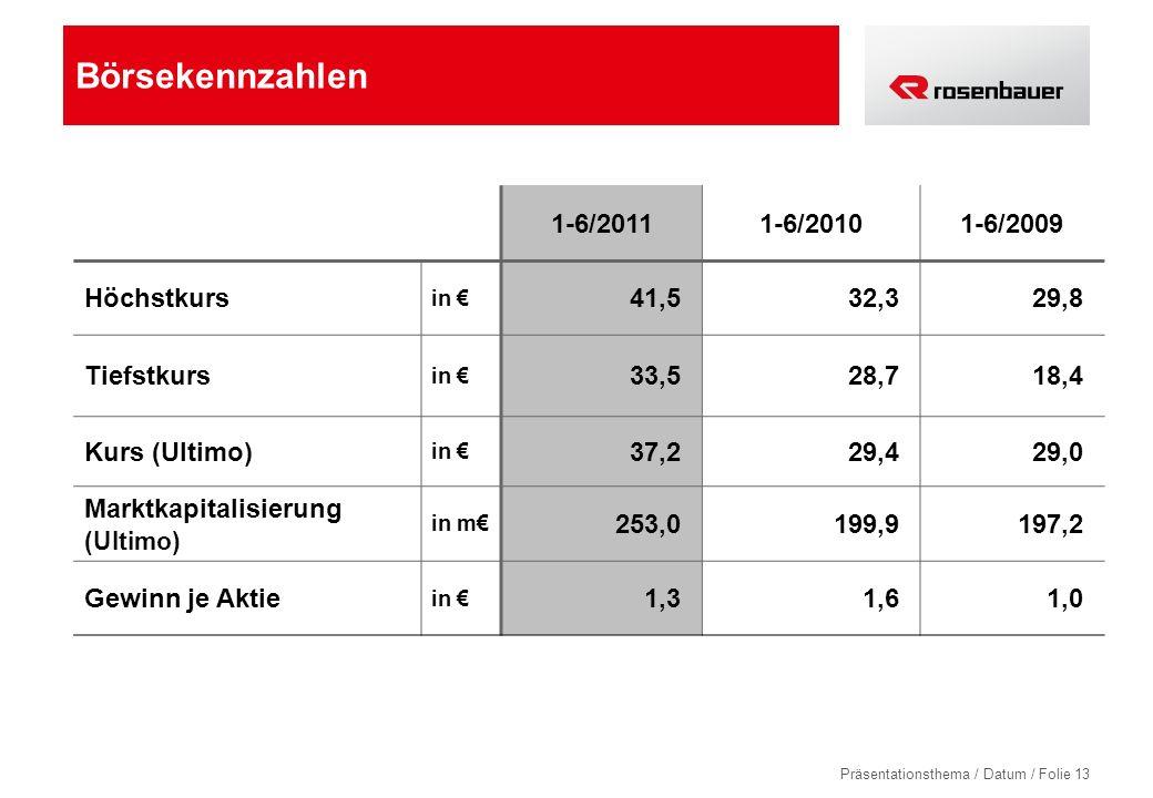 Präsentationsthema / Datum / Folie 13 Börsekennzahlen 1-6/20111-6/20101-6/2009 Höchstkurs in 41,532,329,8 Tiefstkurs in 33,528,718,4 Kurs (Ultimo) in 37,229,429,0 Marktkapitalisierung (Ultimo) in m 253,0199,9197,2 Gewinn je Aktie in 1,31,61,0