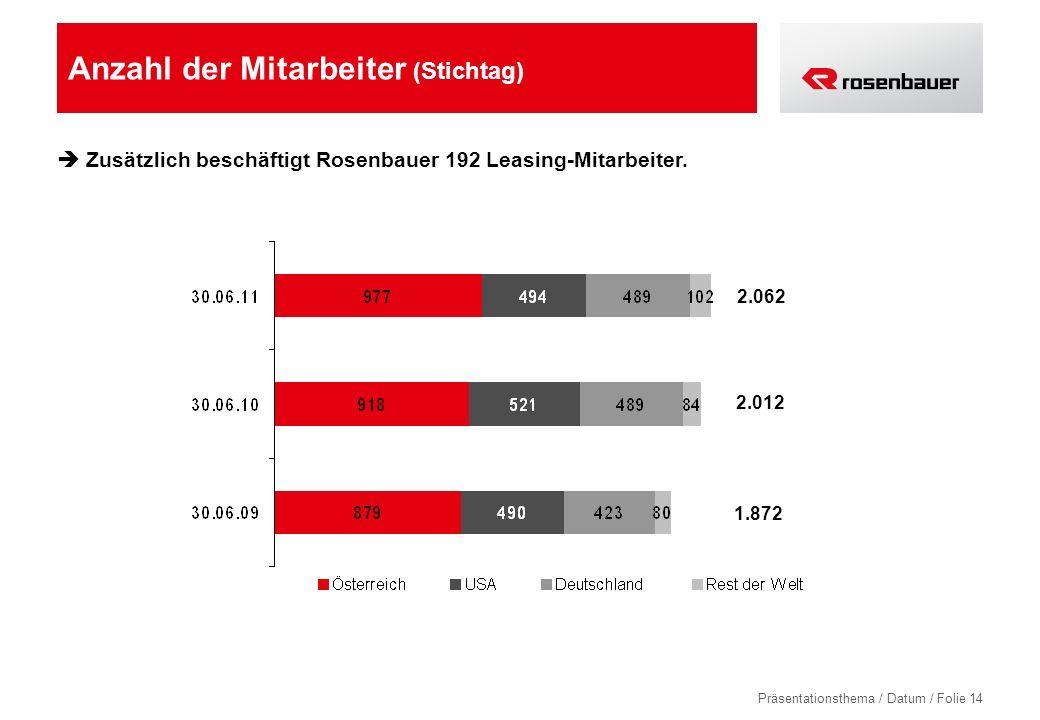 Präsentationsthema / Datum / Folie 14 Anzahl der Mitarbeiter (Stichtag) Zusätzlich beschäftigt Rosenbauer 192 Leasing-Mitarbeiter.