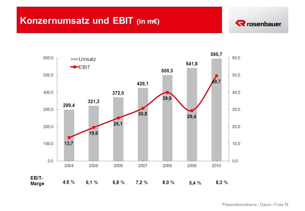 Präsentationsthema / Datum / Folie 18 Konzernumsatz und EBIT (in m) 4,6 % 5,4 % 6,1 %8,0 %6,8 %7,2 % EBIT- Marge 8,3 %