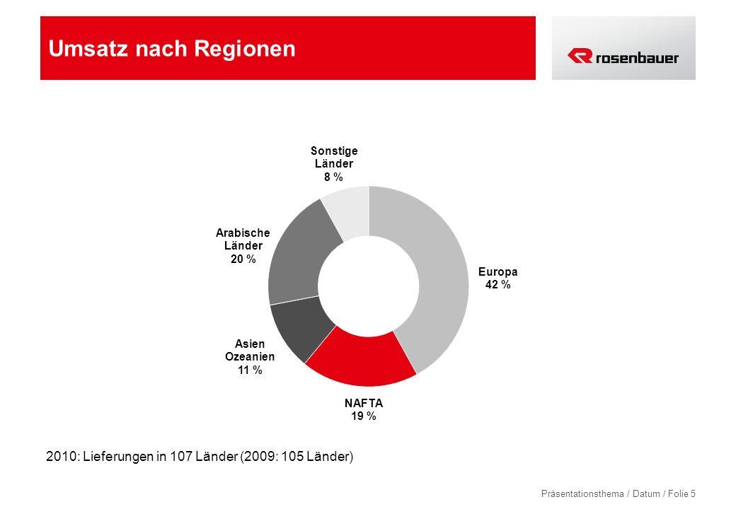 Präsentationsthema / Datum / Folie 5 Umsatz nach Regionen 2010: Lieferungen in 107 Länder (2009: 105 Länder)