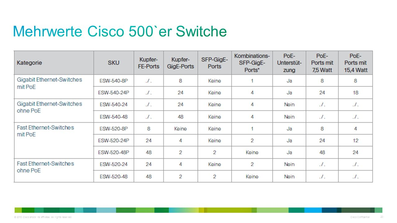 © 2010 Cisco and/or its affiliates. All rights reserved. Cisco Confidential 20