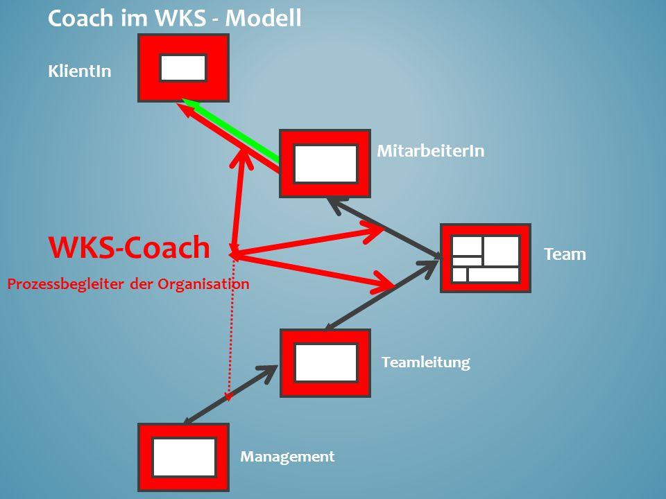 Coach im WKS - Modell KlientIn MitarbeiterIn Team Teamleitung Management WKS-Coach Prozessbegleiter der Organisation