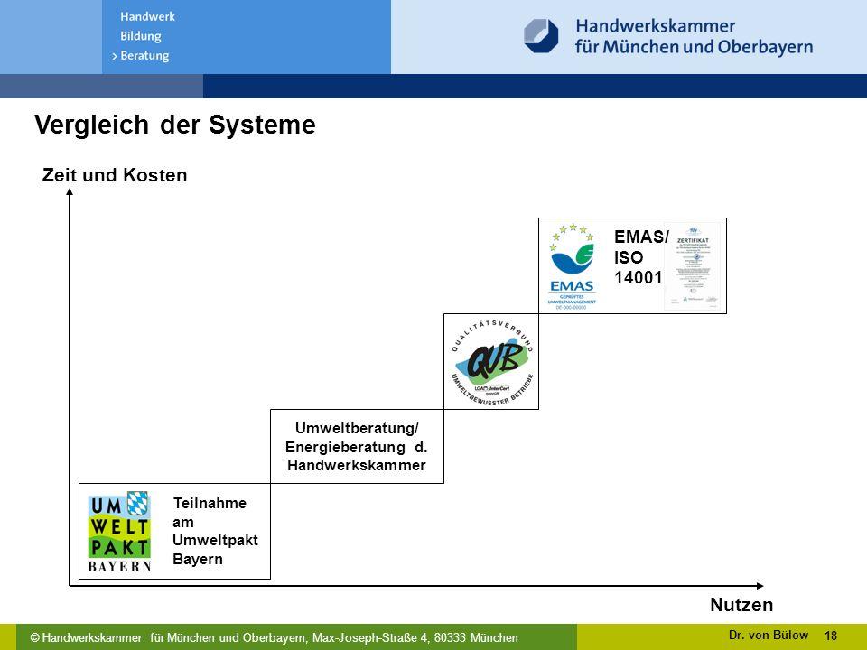 © Handwerkskammer für München und Oberbayern, Max-Joseph-Straße 4, 80333 München Vergleich der Systeme 18 Zeit und Kosten Nutzen Teilnahme am Umweltpakt Bayern Umweltberatung/ Energieberatung d.
