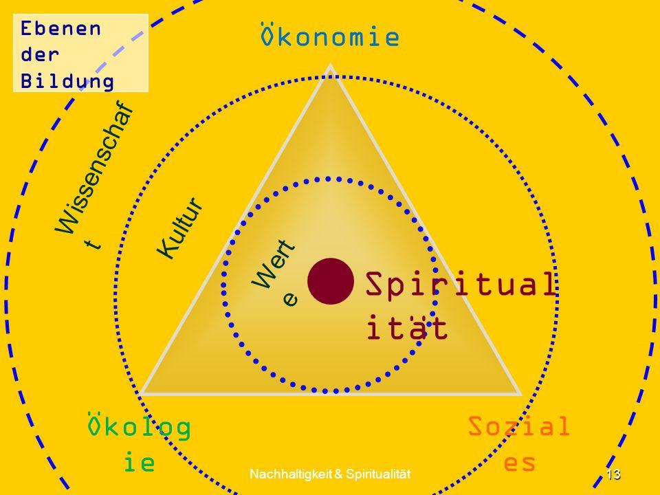 Ebenen der Bildung 13 Nachhaltigkeit & Spiritualität Ökonomie Spiritual ität Wert e Kultur Wissenschaf t Sozial es Ökolog ie