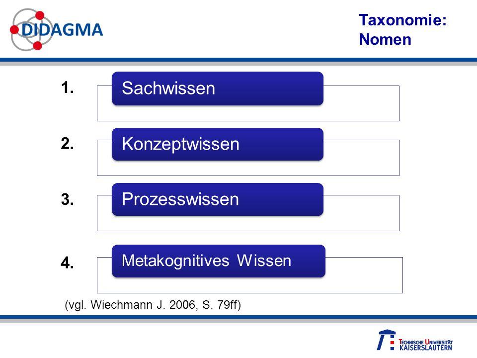 Sachwissen Konzeptwissen Prozesswissen Metakognitives Wissen 1. 2. 3. 4. (vgl. Wiechmann J. 2006, S. 79ff) Taxonomie: Nomen