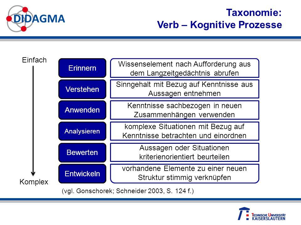 Taxonomie: Verb – Kognitive Prozesse Erinnern Verstehen Entwickeln Bewerten Anwenden Analysieren Wissenselement nach Aufforderung aus dem Langzeitgedä